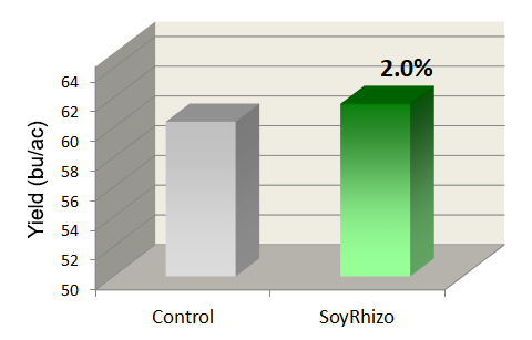 Soybean inoculant comparison chart 2012