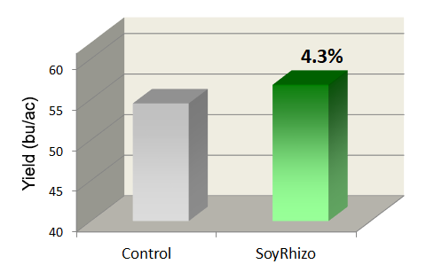 Soybean inoculant comparison chart 2013