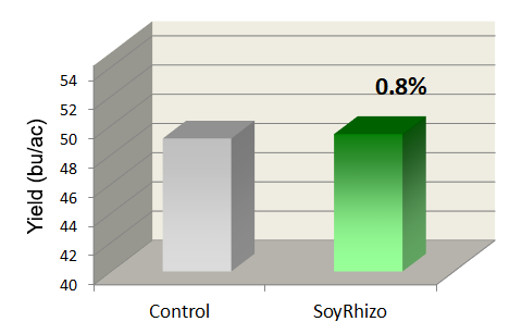 Soybean inoculant comparison chart 2014