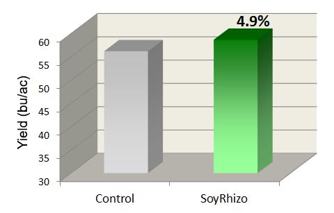 Soybean inoculant comparison chart average
